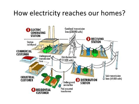 electricity in our lives student preso