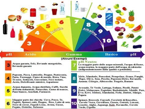 acido basico alimentazione alimentazione alcalina