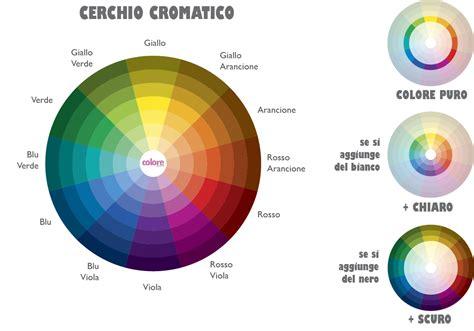 tavola dei colori primari e secondari teoria dei colori