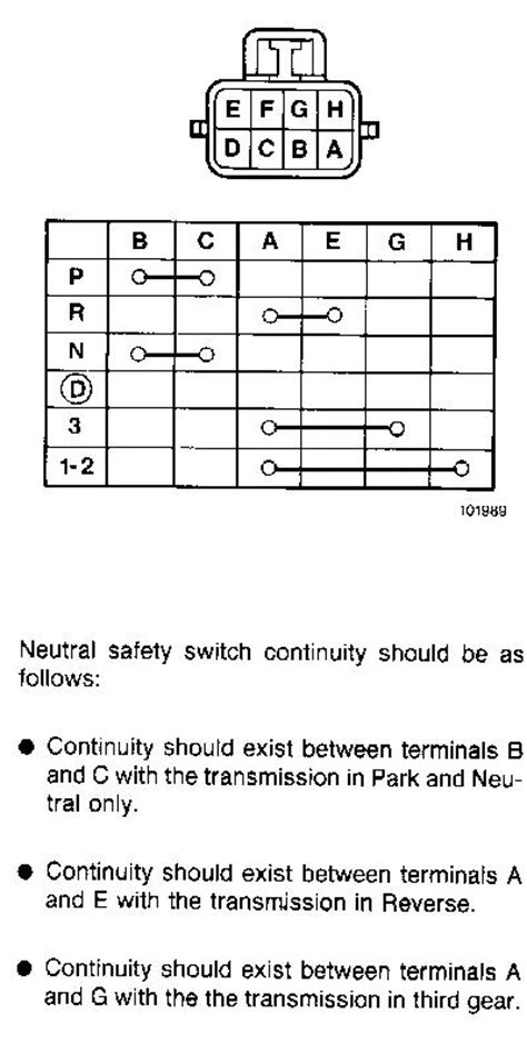 neutral safety switch - Jeep Cherokee Forum