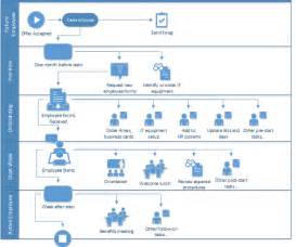 hr onboarding process template onboarding employees using sharepoint workflow dmc inc