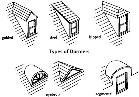 Dormer Windows Styles 5 types of dormers the craftsman