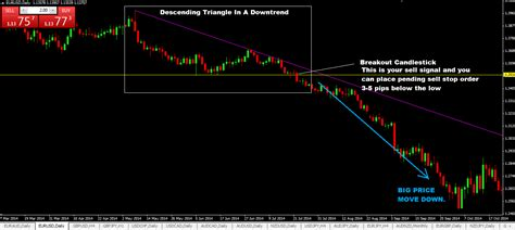 triangle pattern in forex descending triangle chart pattern forex trading strategy