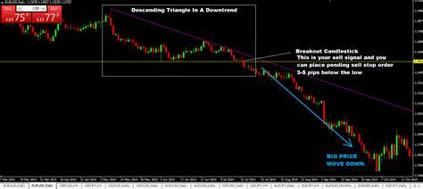 pattern trading ea free ea forex download