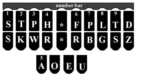 keyboard layout theory the steno alphabet the simple brief