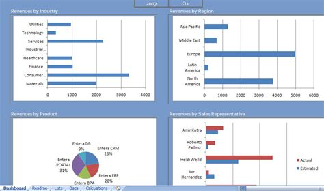 Excel Dashboard Templates Free by Excel Dashboard Excel Dashboard Templates