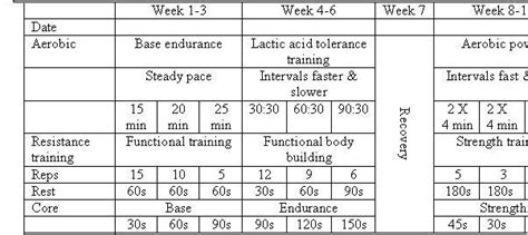 Periodization Rugby Fitness Training Periodization Program Template