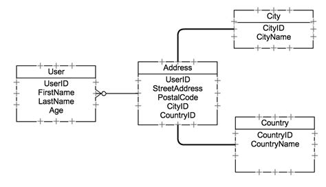 line pattern retrieval using relational histograms azure table storage simon online