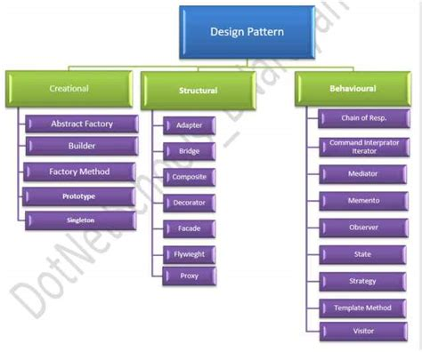 design pattern categories visitor pattern in c