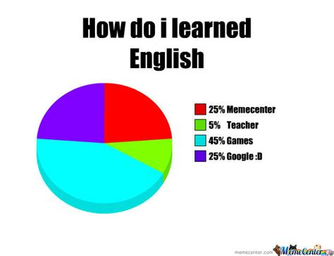 Learn English Meme - how do i learned english from 0 by chaosfox999 meme center