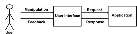 tutorialspoint object oriented programming image gallery object oriented user interface
