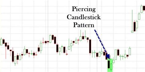trading piercing pattern amibroker afl for the piercing candlestick pattern