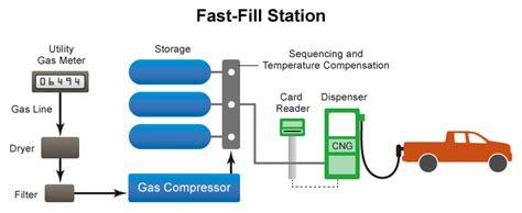 alternative fuels data center how do natural gas cars work hybrid vs gas autos post