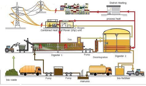 design for economic manufacturing biogas production the anaerobic digestion process from