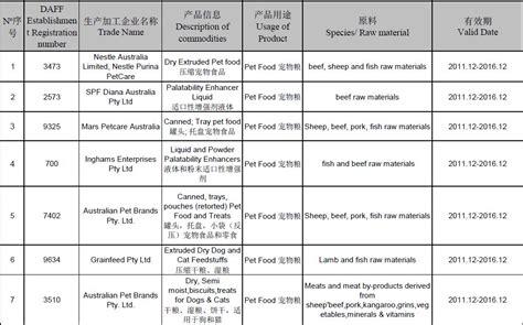 Sc Syari Aure White List import pet food white list