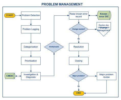 itil workflow diagram problem management workflow diagram 28 images siebel