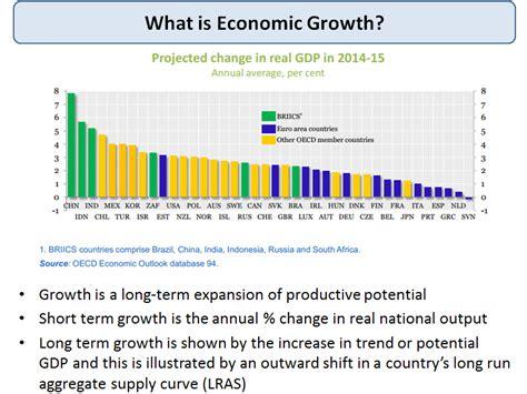 what is economic growth tutor2u economics