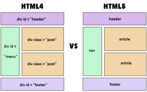 html5 sections difference between html and html5