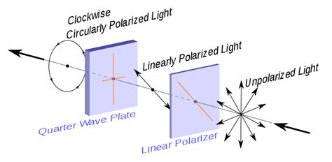 what does polarized light the polarizer faq