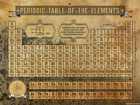 steunk periodic table of elements for the home