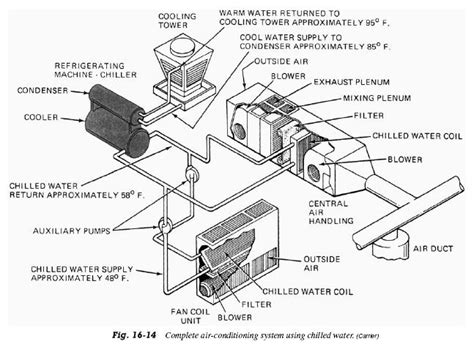 chiller unit diagram chilled water refrigerator troubleshooting diagram