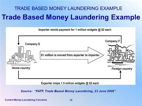 Letter Of Credit Money Laundering Home Page Compliancealert Org