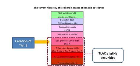 tier 3 banks understanding tier 3 issued by banks