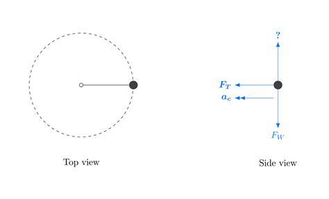 free diagram rotational motion centripetal circular motion free diagram