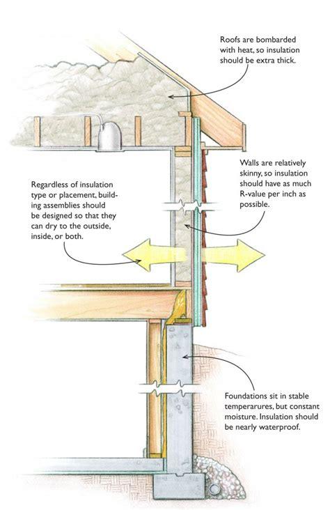 insulating roofs walls and floors greenbuildingadvisor