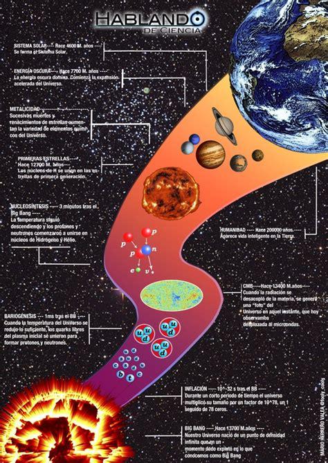 orgenes el universo infograf 237 a la historia del universo hablando de ciencia