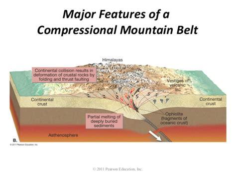 mountain building diagram ch014 outline