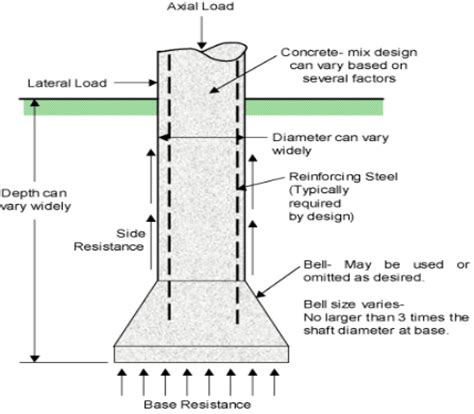 design criteria of well foundation types of deep foundation and their uses in construction