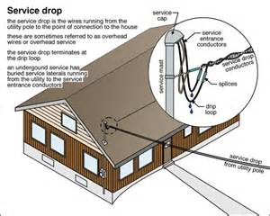 service drop the ashi reporter inspection news views from the american society of home