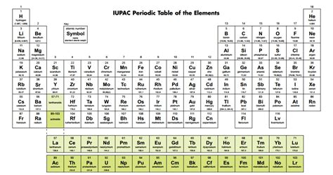 Complete Periodic Table by Scientists From Russia Us And Japan Complete Periodic
