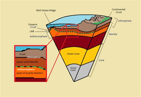section of the lithosphere that carries crust lithosphere asthenosphere boundary wikipedia