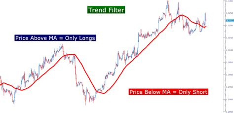swing trading average returns trend follower or swing trader strategies in binary options