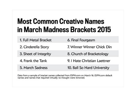 tournament bracket names witty funny march madness pool names newhairstylesformen2014 com