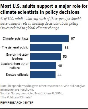 beyond politics the governance response to climate change business and policy books americans views on climate change and climate scientists