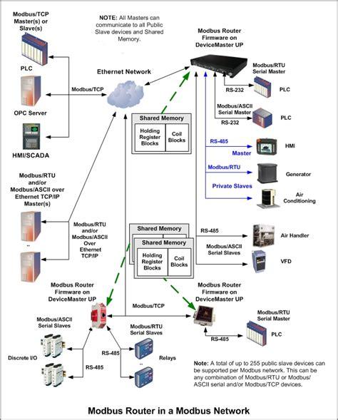 plc visio stencil physical data flow diagram visio physical free engine