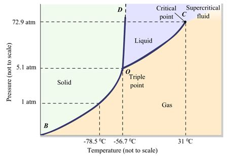 chemistry phase diagram a phase diagram is a pressure temperature gra clutch prep