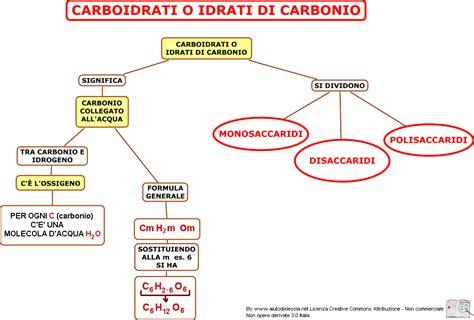elenco alimenti carboidrati mappa concettuale sui carboidrati elenco schemi
