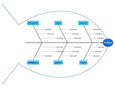 template for fishbone diagram fishbone diagram solution conceptdraw