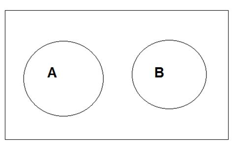 null set venn diagram mathematics set operations set theory geeksforgeeks