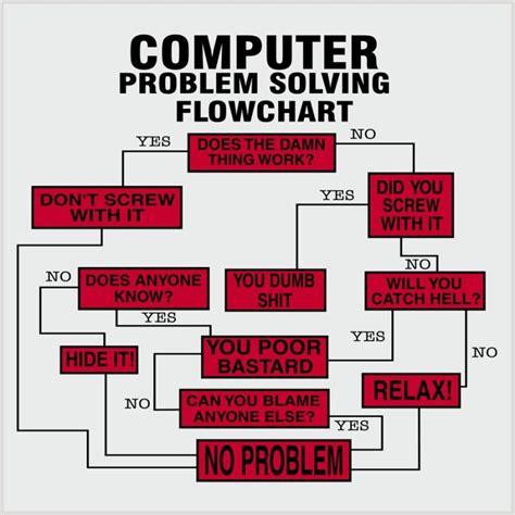 problem flowchart computer problem solving flowchart how all problems get