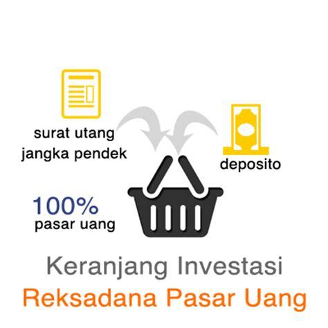 investasi reksadana untuk bayar dp rumah finansialku