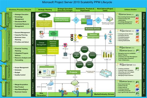 online tutorial ms project 2010 image gallery microsoft project 2010