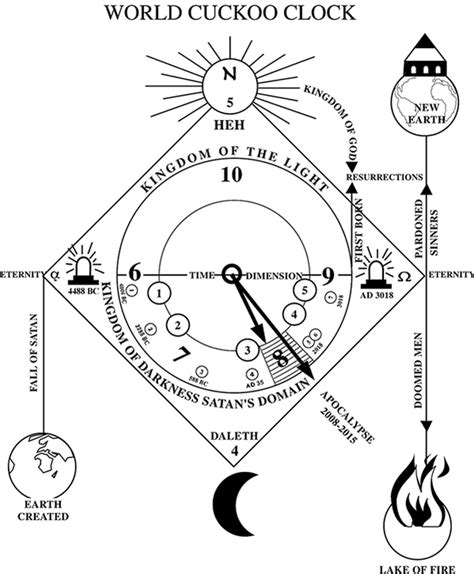 cuckoo clock parts diagram nostradamus