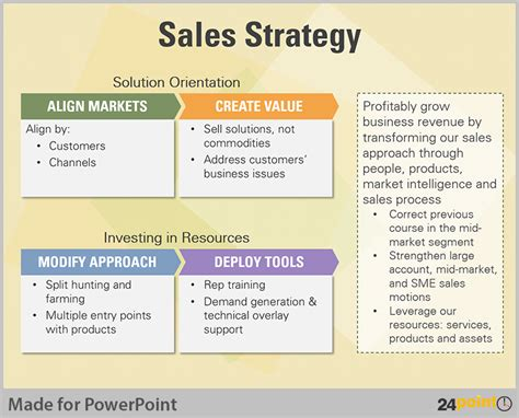 sales strategy template tips to visualise sales methods for business powerpoint
