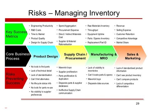 supply chain management strategies and risk assessment in retail environments advances in logistics operations and management science books supply chain risk management