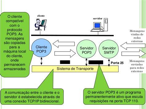 porta imap protocolos smtp pop3 e imap4